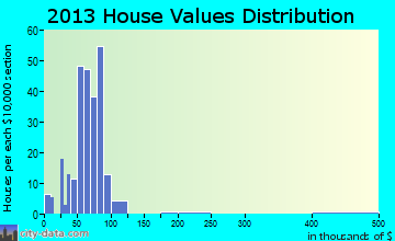 Deckerville home values distribution