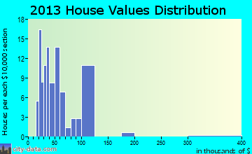 Daggett home values distribution
