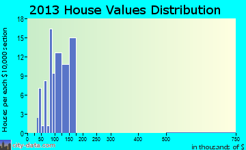 Dansville home values distribution