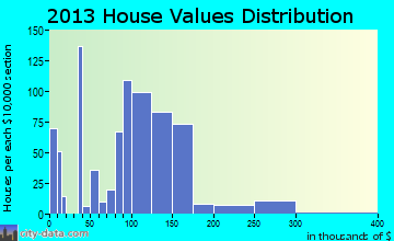Coopersville home values distribution
