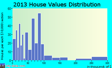 Double Springs home values distribution