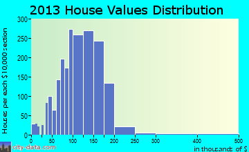 Clawson home values distribution