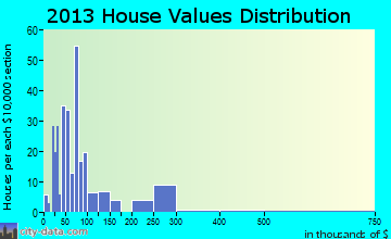 Central Lake home values distribution