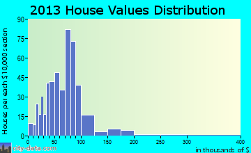Cassopolis home values distribution