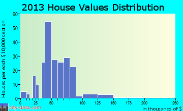 Carsonville home values distribution