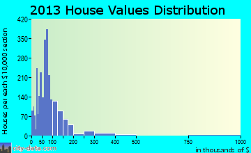 Cadillac home values distribution