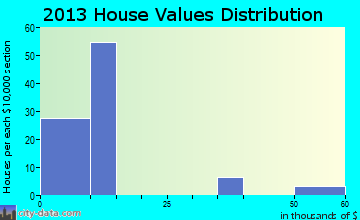 Keams Canyon home values distribution