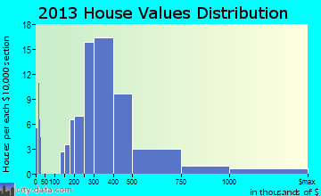 Bingham Farms home values distribution