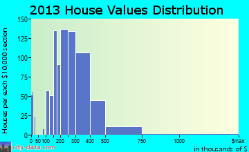 Beverly Hills home values distribution