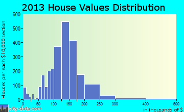 Berkley home values distribution