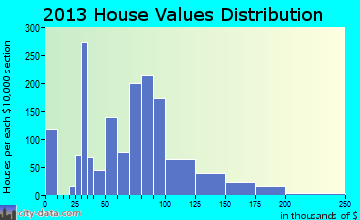 Belding home values distribution