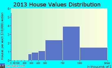 Barton Hills home values distribution
