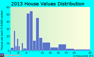 Baraga home values distribution