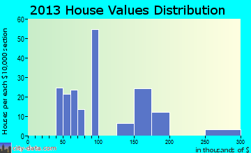 Barnes Lake-Millers Lake home values distribution