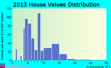 Au Sable home values distribution