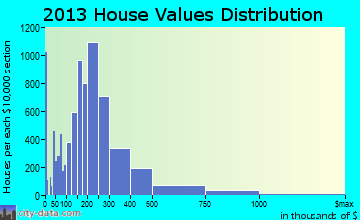 Ann Arbor home values distribution