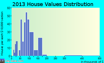 Alanson home values distribution