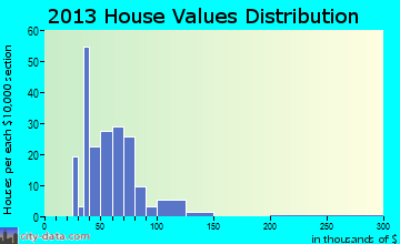 Akron home values distribution