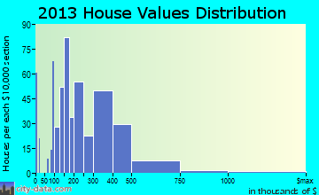 Litchfield Park home values distribution