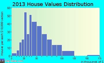 Waldron home values distribution