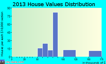 Littletown home values distribution