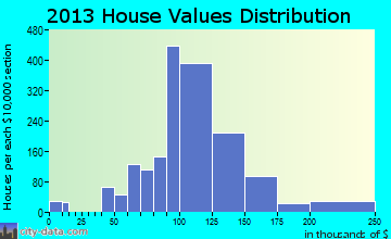 Westwood home values distribution