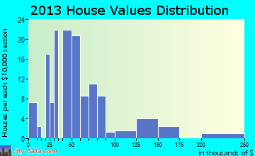 Whittemore home values distribution
