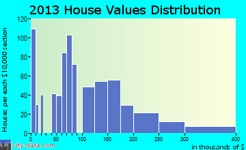 Williamston home values distribution
