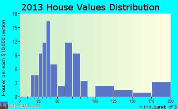 Wolverine home values distribution