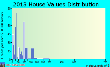 Lukachukai home values distribution