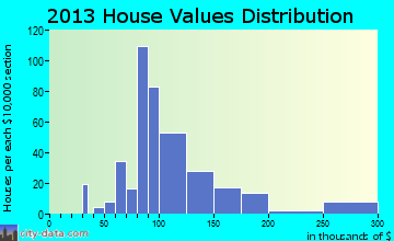 Woodland Beach home values distribution
