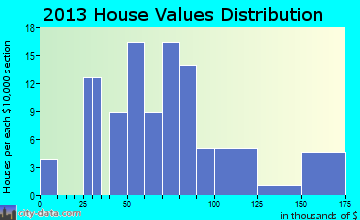 Perrinton home values distribution