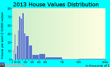 Petoskey home values distribution