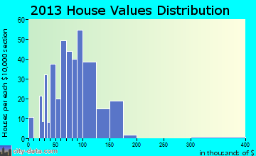 Pigeon home values distribution