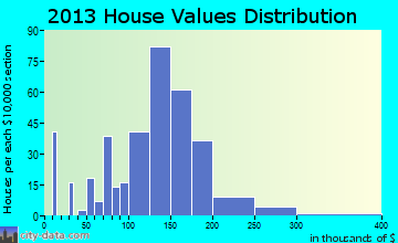 Pinckney home values distribution