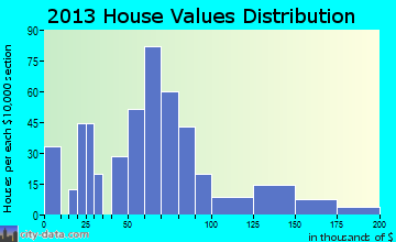 Pinconning home values distribution