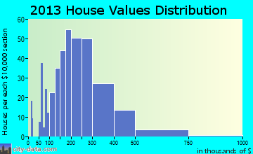 Pleasant Ridge home values distribution
