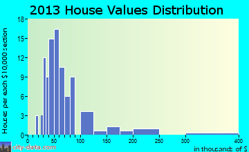 Powers home values distribution
