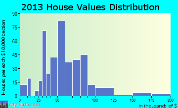 Reading home values distribution