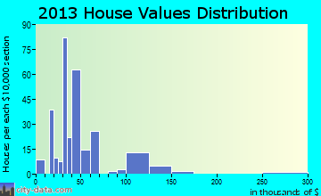 Republic home values distribution