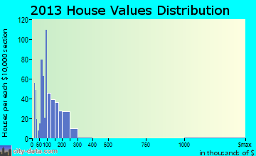 Rockwood home values distribution