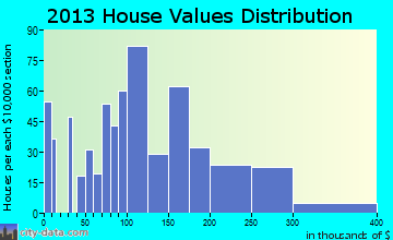Romeo home values distribution