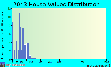 Rothbury home values distribution