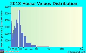 Mesa home values distribution