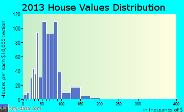 Sebewaing home values distribution