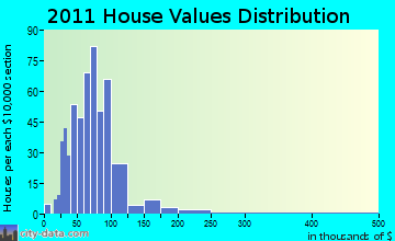 Shelby home values distribution