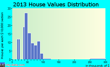 Sherwood home values distribution