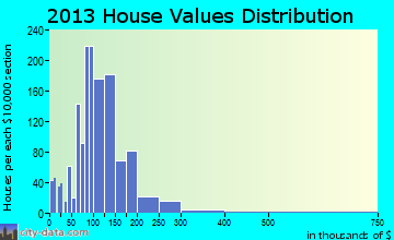 Shields home values distribution