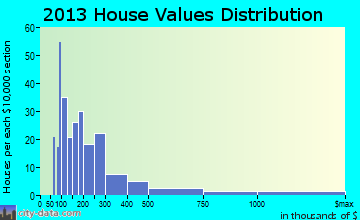 Shorewood-Tower Hills-Harbert home values distribution