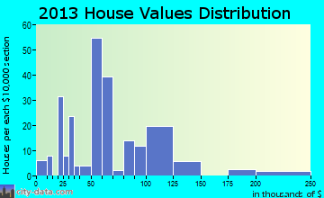 Springport home values distribution